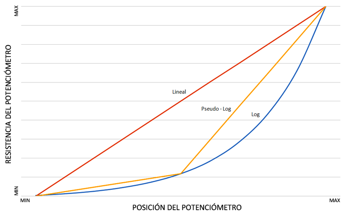arduino-potenciometro-curvas