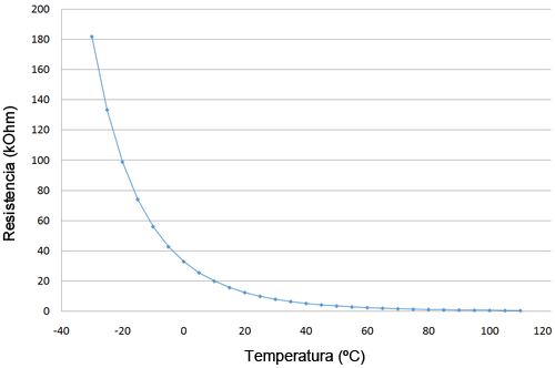 arduino-termistor-grafica