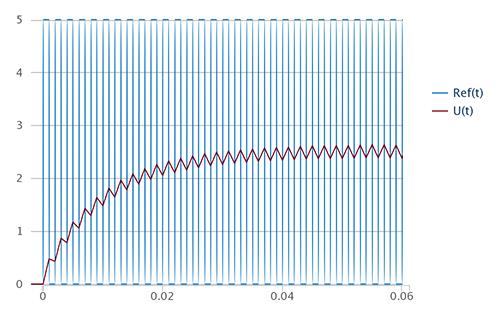 arduino-filtro-paso-bajo-pwm-respuesta