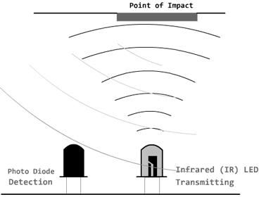 arduino-detector-obstaculos-infrarrojos-funcoinamiento