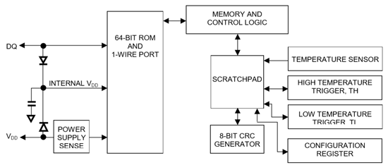 arduino-ds18b20-funcionamiento