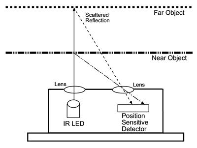 arduino-sharp-GP2Y0A02YK0F1-funcionamiento