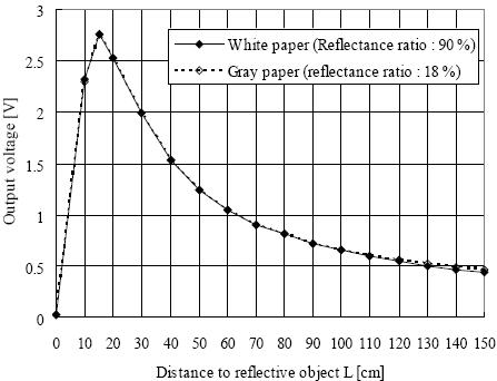 arduino-sharp-GP2Y0A02YK0F1-precision