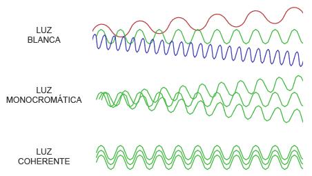 arduino-laser-luz-coherente