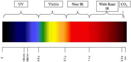 arduino-sensor-llama-espectro