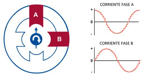 arduino-motor-paso-a-paso-microstepping