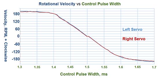 arduino-servo-rotacion-continua-control