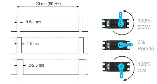 controlar un servo de rotaci u00f3n continua con arduino