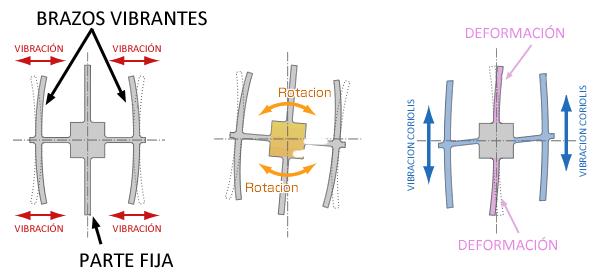 arduino-giroscopio-funcionamiento