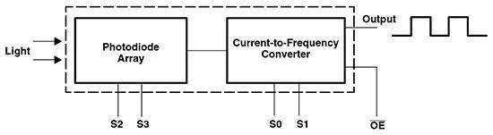 arduino-sensor-color-tcs3200-funcionamiento
