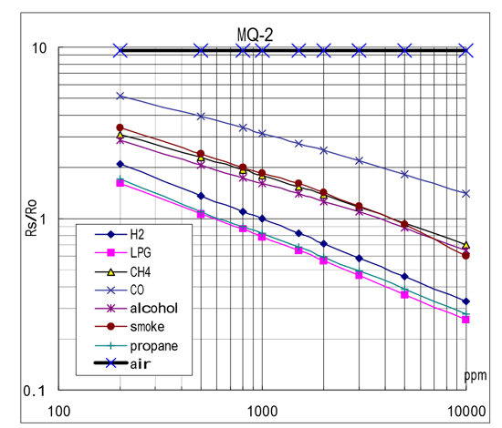 arduino-sensor-gas-mq-curvas