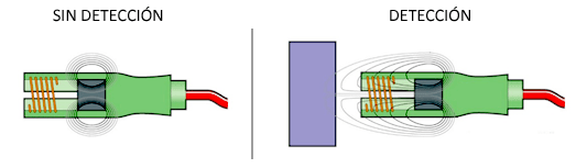 arduino-sensor-inductivo-funcionamiento
