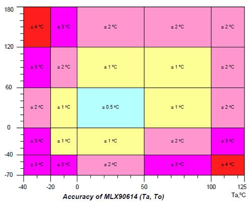 arduino-sensor-temperatura-infrarrojo-mlx90614-precision
