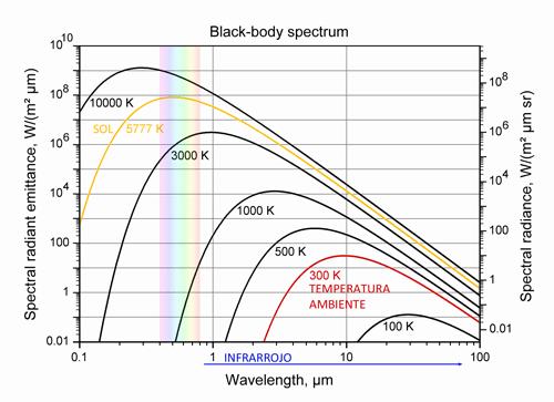 arduino-sensor-temperatura-infrarrojo-mlx90614-radiacion-cuerpo-negro