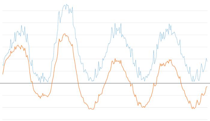 arduino filtro paso banda exponencial 0.02 0.5 - Electrogeek
