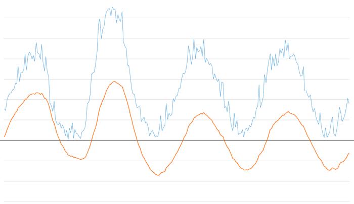 arduino filtro paso banda exponencial 0.025 0.15 - Electrogeek