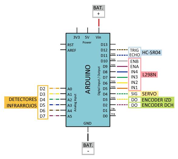 robot 2WD arduino - Electrogeek