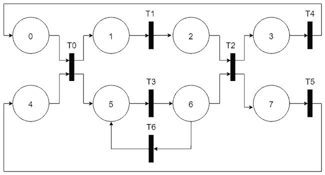arduino red de petri ejemplo - Electrogeek