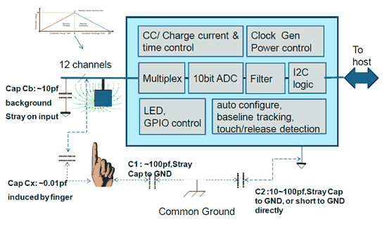 arduino mpr121 funcionamiento - Electrogeek