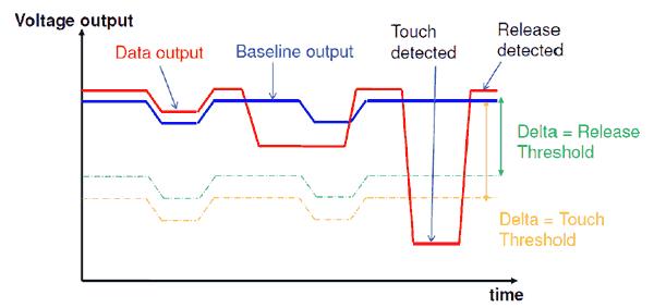 arduino mpr121 sensibilidad - Electrogeek