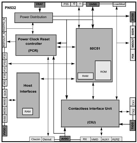 Leer, grabar, o emular tags NFC con Arduino y PN532