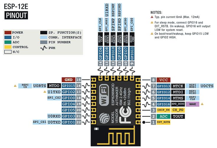 Pinout del SoC ESP8266 y del módulo ESP12E