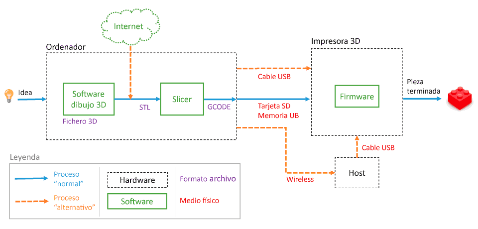 guia basica impresion 3d esquema - Electrogeek