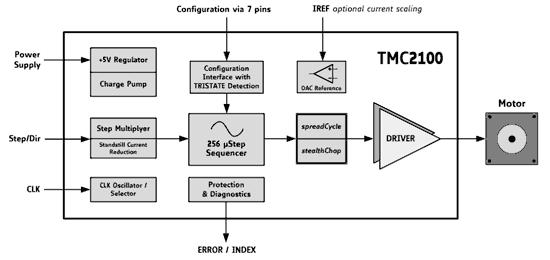 arduino tmc2100 tmc2130 tmc2208 funcionamiento - Electrogeek