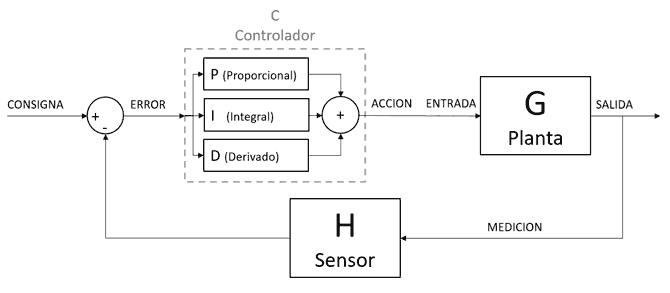 Teoría De Control En Arduino El Controlador Pid