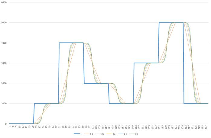 arduino easing modes - Electrogeek
