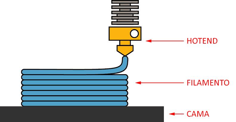 impresion 3d ffm - Electrogeek