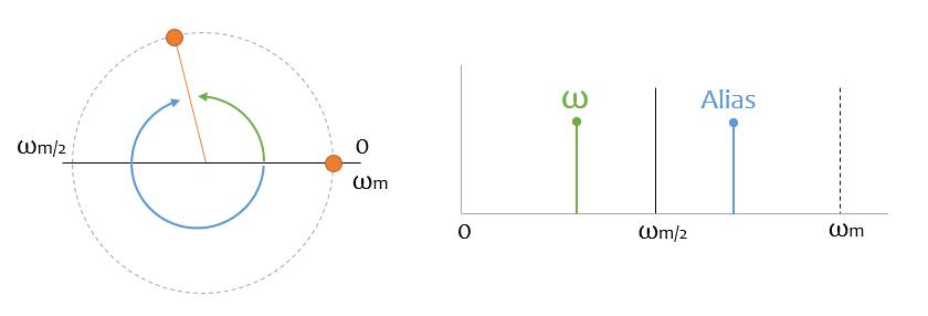 teorema muestreo aliasing 1 - Electrogeek