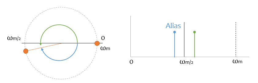 teorema muestreo aliasing 2 - Electrogeek