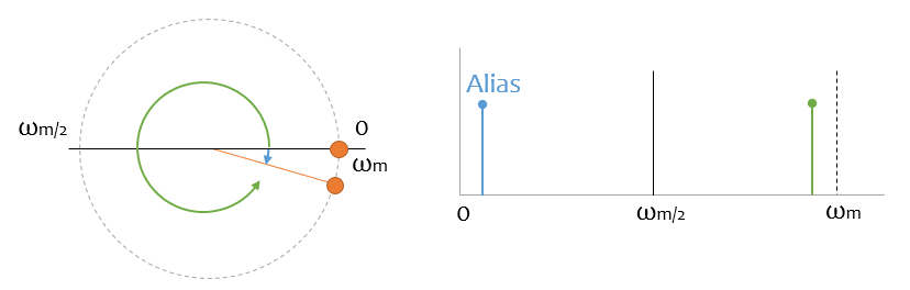 teorema muestreo aliasing 3 - Electrogeek