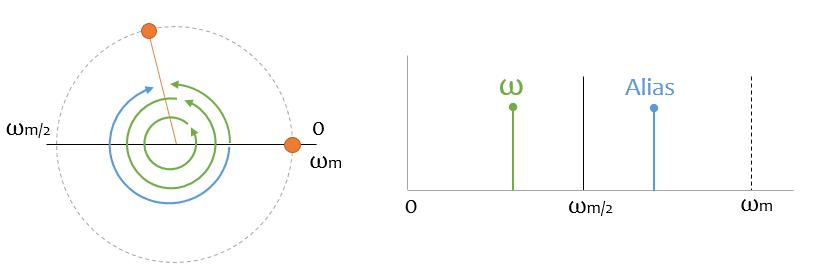 teorema muestreo aliasing 4 - Electrogeek