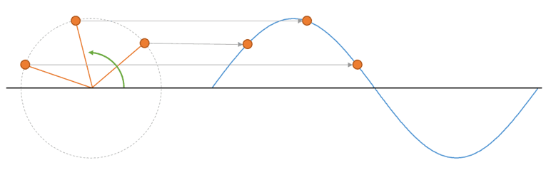 teorema muestreo fasores - Electrogeek
