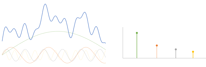teorema muestreo fourier - Electrogeek