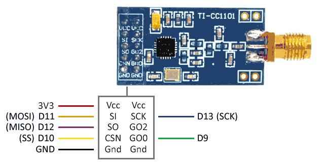 arduino cc1101 - Electrogeek